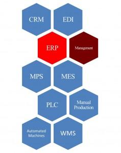 Company Control